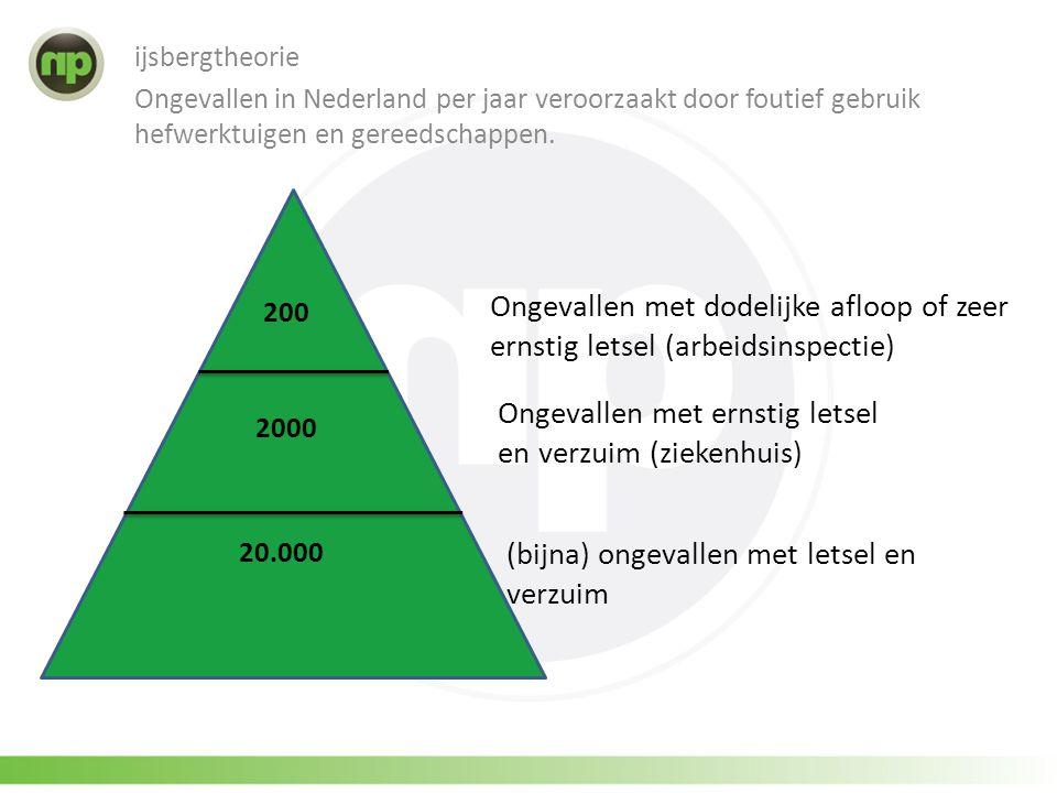 ijsbergtheorie Ongevallen in Nederland per jaar veroorzaakt door foutief gebruik hefwerktuigen en gereedschappen. 2000 20.000 200 Ongevallen met dodel