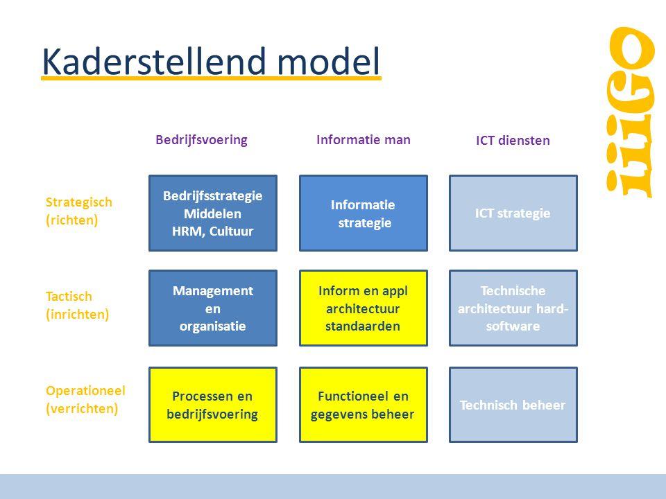 iiiGO Kaderstellend model Bedrijfsstrategie Middelen HRM, Cultuur Management en organisatie Processen en bedrijfsvoering Informatie strategie Inform en appl architectuur standaarden Functioneel en gegevens beheer ICT strategie Technische architectuur hard- software Technisch beheer Strategisch (richten) Tactisch (inrichten) Operationeel (verrichten) BedrijfsvoeringInformatie man ICT diensten