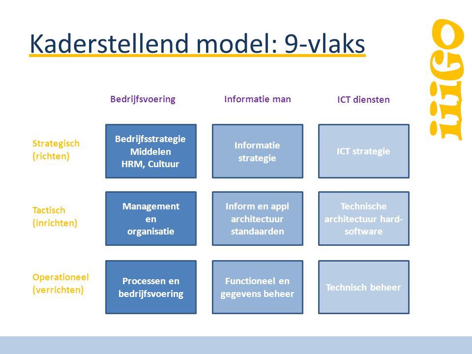 iiiGO Kaderstellend model: 9-vlaks Bedrijfsstrategie Middelen HRM, Cultuur Management en organisatie Processen en bedrijfsvoering Informatie strategie