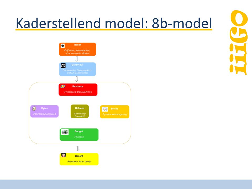 iiiGO Kaderstellend model: 8b-model