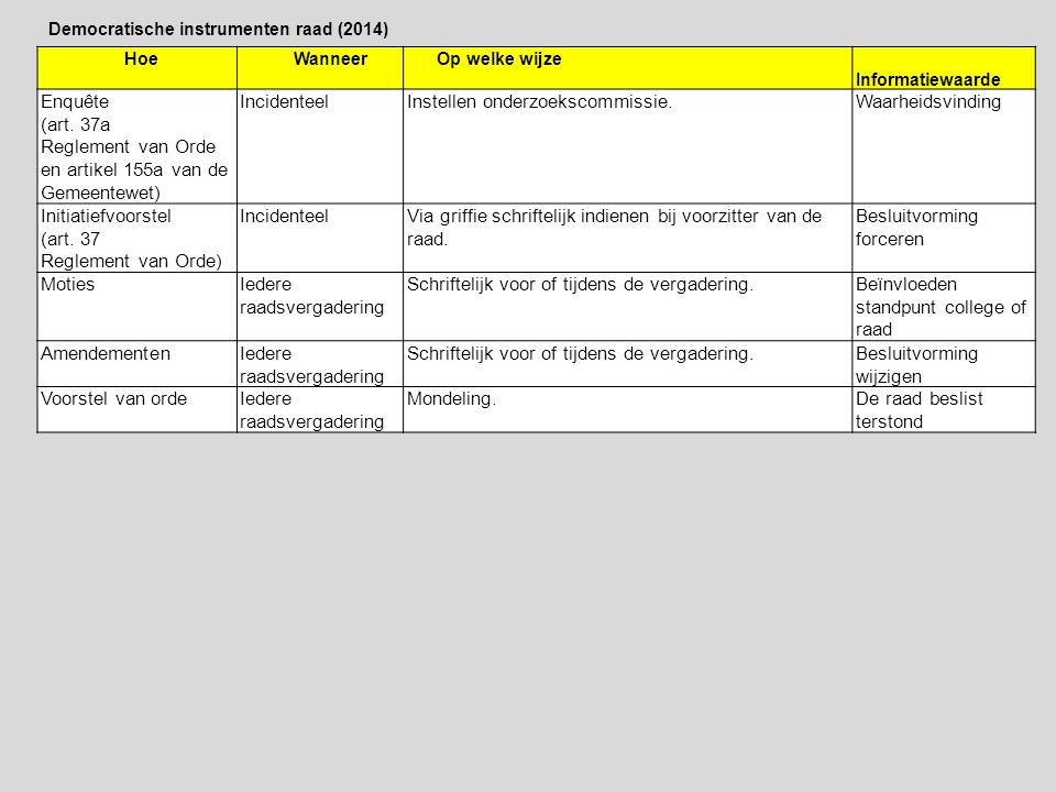 Hoe Wanneer Op welke wijze Informatiewaarde Enquête (art. 37a Reglement van Orde en artikel 155a van de Gemeentewet) IncidenteelInstellen onderzoeksco