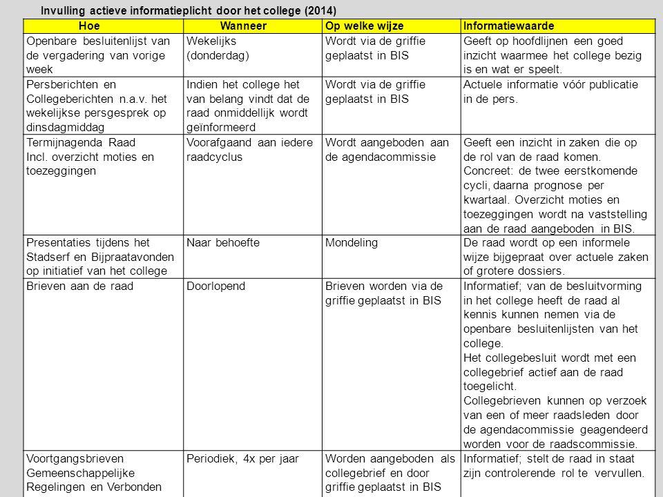 Hoe WanneerOp welke wijzeInformatiewaarde Openbare besluitenlijst van de vergadering van vorige week Wekelijks (donderdag) Wordt via de griffie geplaa
