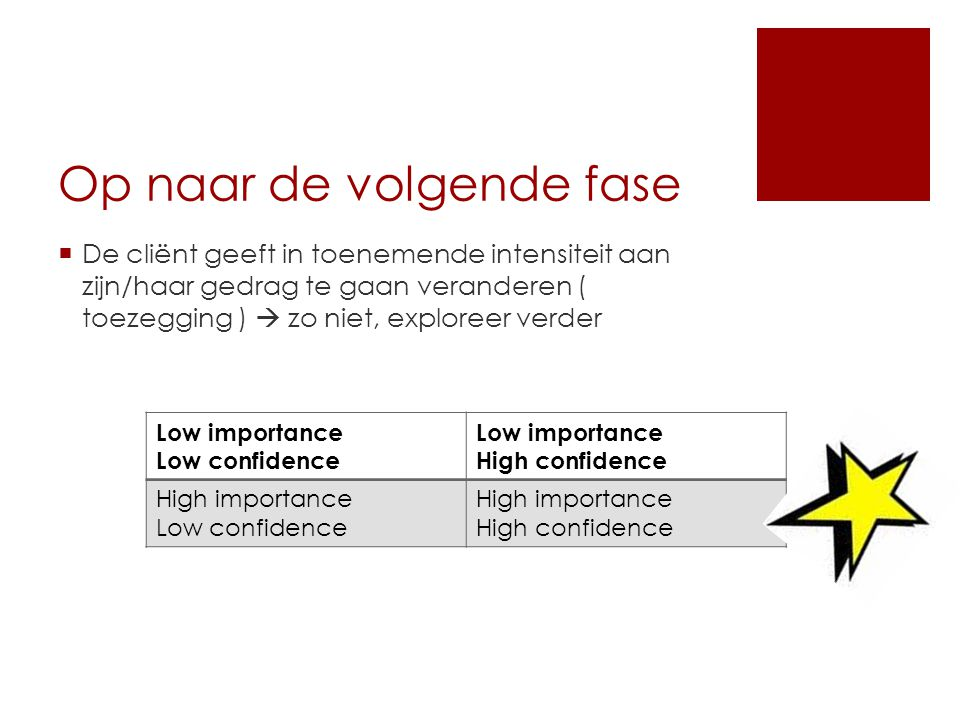 Op naar de volgende fase  De cliënt geeft in toenemende intensiteit aan zijn/haar gedrag te gaan veranderen ( toezegging )  zo niet, exploreer verder Low importance Low confidence Low importance High confidence High importance Low confidence High importance High confidence