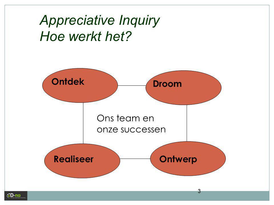 3 Ontdek Realiseer Droom Ontwerp Ons team en onze successen Appreciative Inquiry Hoe werkt het?