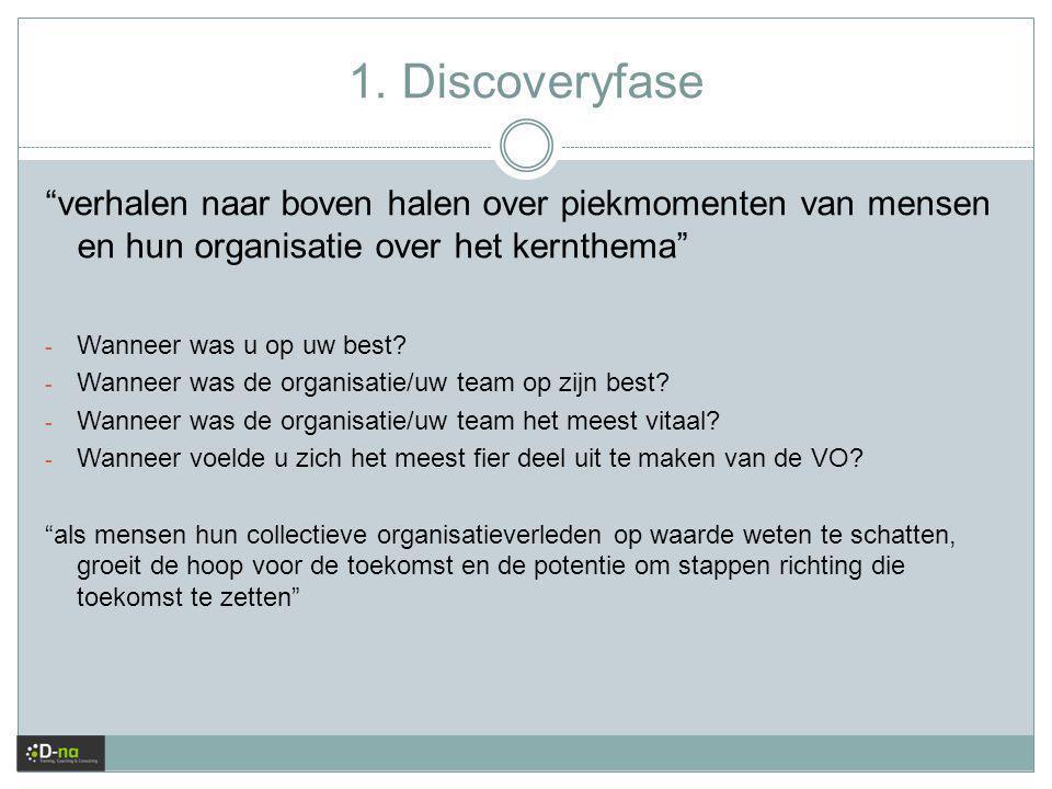 """1. Discoveryfase """"verhalen naar boven halen over piekmomenten van mensen en hun organisatie over het kernthema"""" - Wanneer was u op uw best? - Wanneer"""