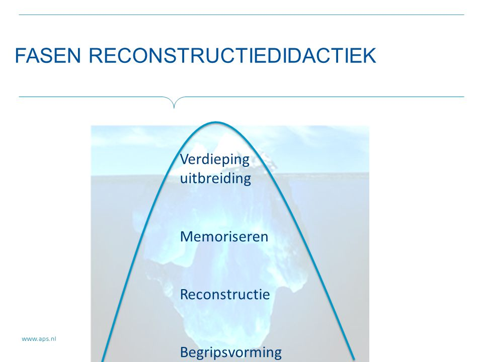 FASEN RECONSTRUCTIEDIDACTIEK Verdieping uitbreiding Memoriseren Reconstructie Begripsvorming