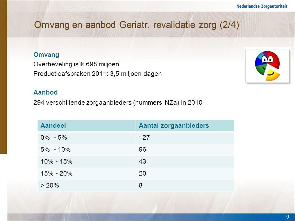 Omvang en aanbod Geriatr. revalidatie zorg (2/4) Omvang Overheveling is € 698 miljoen Productieafspraken 2011: 3,5 miljoen dagen Aanbod 294 verschille