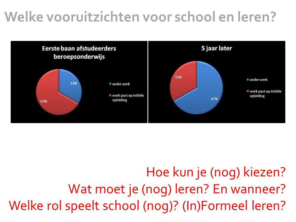 Welke vooruitzichten voor school en leren. Hoe kun je (nog) kiezen.