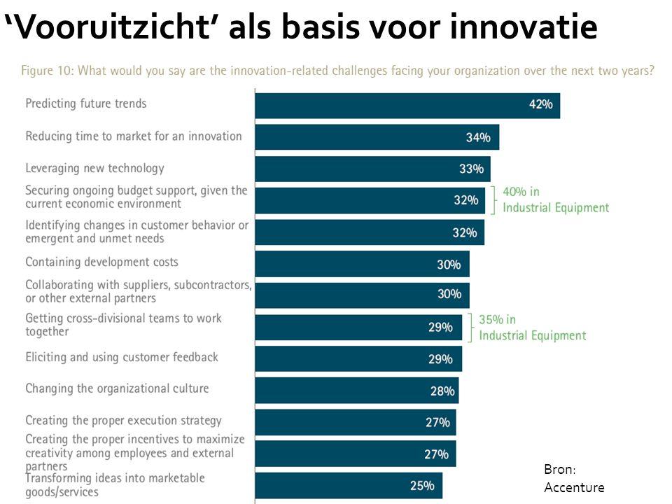 Bron: Accenture 'Vooruitzicht' als basis voor innovatie