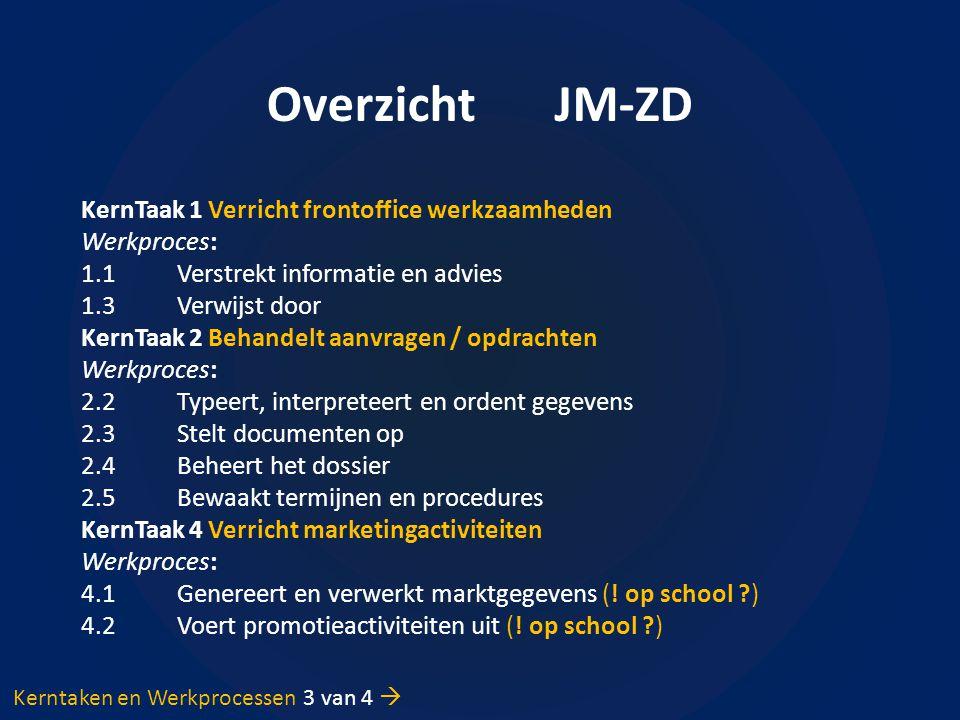 Overzicht JM-ZD KernTaak 1 Verricht frontoffice werkzaamheden Werkproces: 1.1Verstrekt informatie en advies 1.3Verwijst door KernTaak 2 Behandelt aanvragen / opdrachten Werkproces: 2.2Typeert, interpreteert en ordent gegevens 2.3Stelt documenten op 2.4Beheert het dossier 2.5Bewaakt termijnen en procedures KernTaak 4 Verricht marketingactiviteiten Werkproces: 4.1Genereert en verwerkt marktgegevens (.