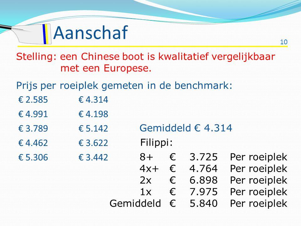 10 Aanschaf Prijs per roeiplek gemeten in de benchmark: € 2.585 € 4.314 € 4.991 € 4.198 € 3.789 € 5.142 € 4.462 € 3.622 € 5.306 € 3.442 Stelling: een
