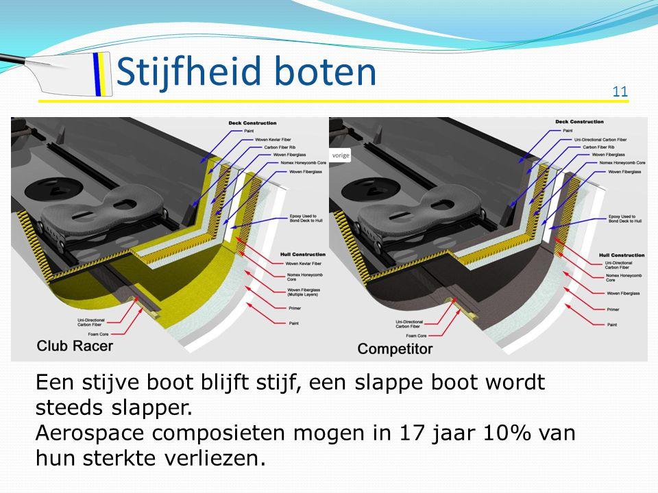 11 Stijfheid boten Een stijve boot blijft stijf, een slappe boot wordt steeds slapper. Aerospace composieten mogen in 17 jaar 10% van hun sterkte verl