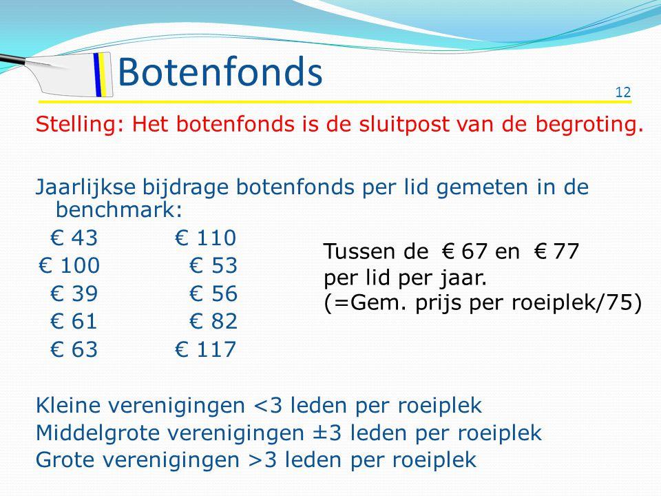 12 Botenfonds Jaarlijkse bijdrage botenfonds per lid gemeten in de benchmark: € 43 € 110 € 100 € 53 € 39 € 56 € 61 € 82 € 63 € 117 Kleine verenigingen