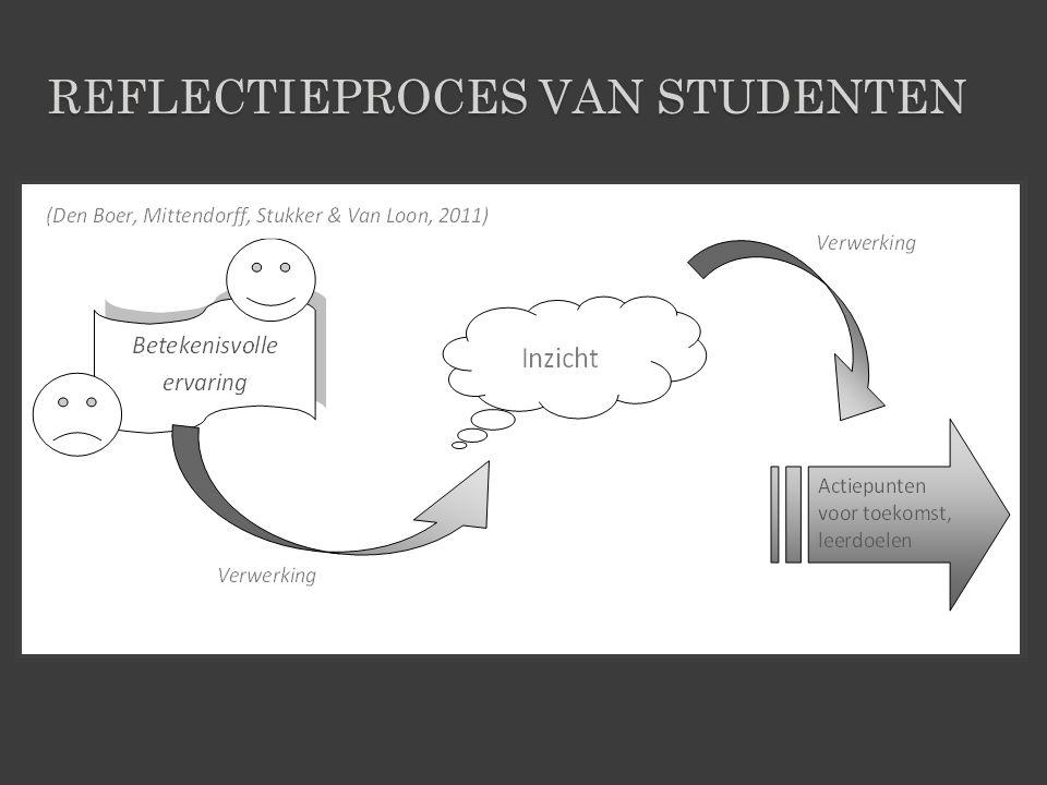 REFLECTIEPROCES VAN STUDENTEN