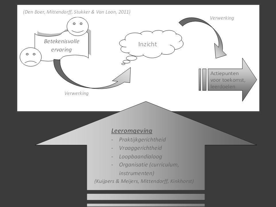 1.Wat vaak wordt gemist: a)Ingaan op echte betekenisvolle ervaringen (uit de praktijk) b)Interne ÉN externe dialoog gebruiken voor verwerkingsproces c)Het reflectieproces 'netjes' afmaken met toepasselijke doelen of actiepunten 2.Geen enkele opleiding baseert het reflectieproces precies op alle vier belangrijke elementen (beginnen met betekenisvolle ervaring, verwerking, inzicht opdoen, dat verwerken tot acties) en voert dat gestructureerd uit RESULTATEN ONDERZOEK HBO