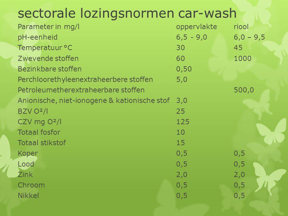 sectorale lozingsnormen car-wash Parameter in mg/loppervlakteriool pH-eenheid 6,5- 9,06,0 – 9,5 Temperatuur °C3045 Zwevende stoffen601000 Bezinkbare s