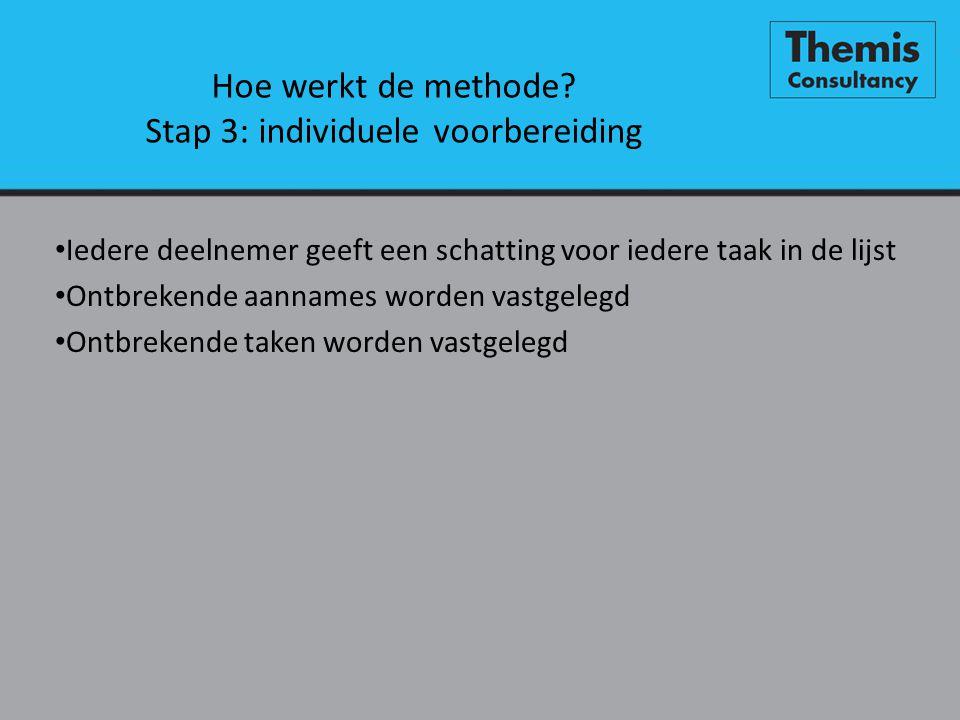 Hoe werkt de methode? Stap 3: individuele voorbereiding • Iedere deelnemer geeft een schatting voor iedere taak in de lijst • Ontbrekende aannames wor
