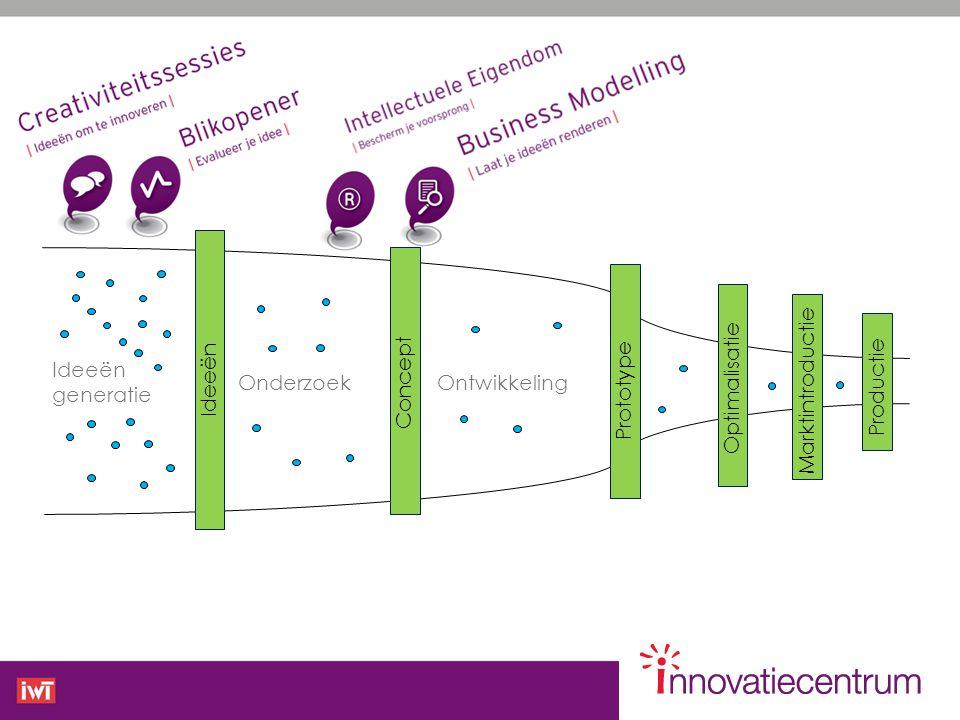 Ideeën generatie Ideeën Onderzoek Ontwikkeling Concept Prototype Optimalisatie Marktintroductie Productie