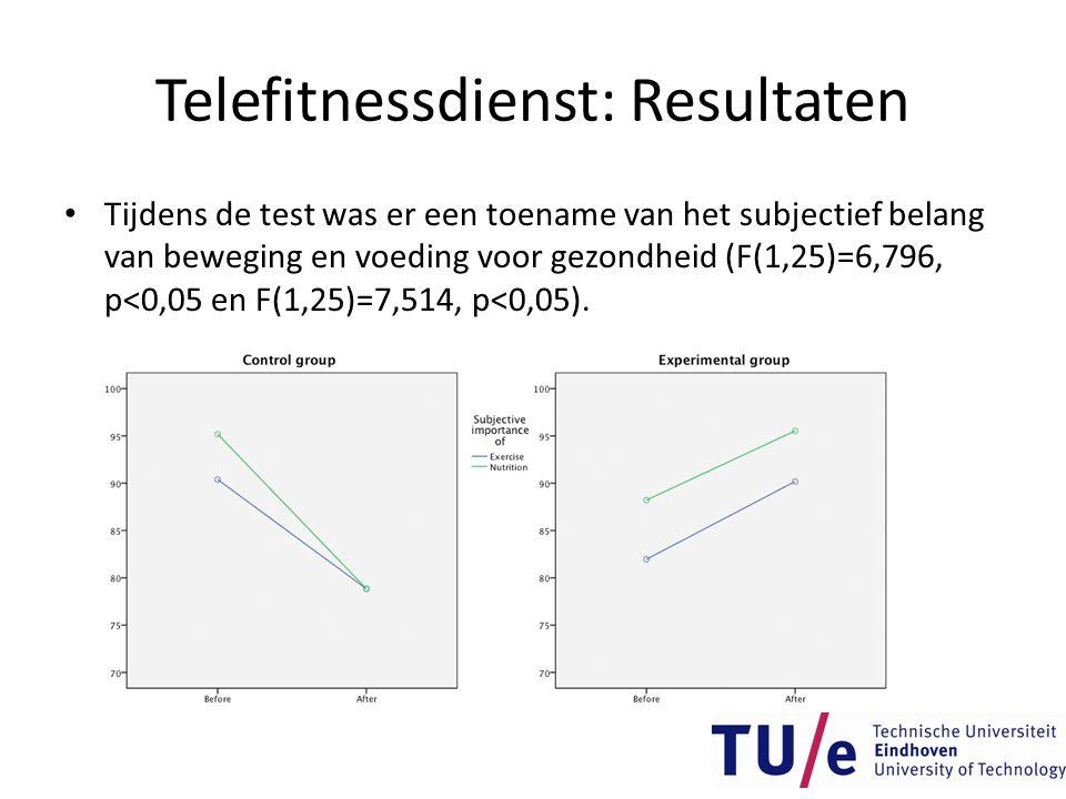 Telefitnessdienst: Resultaten • Tijdens de test was er een toename van het subjectief belang van beweging en voeding voor gezondheid (F(1,25)=6,796, p
