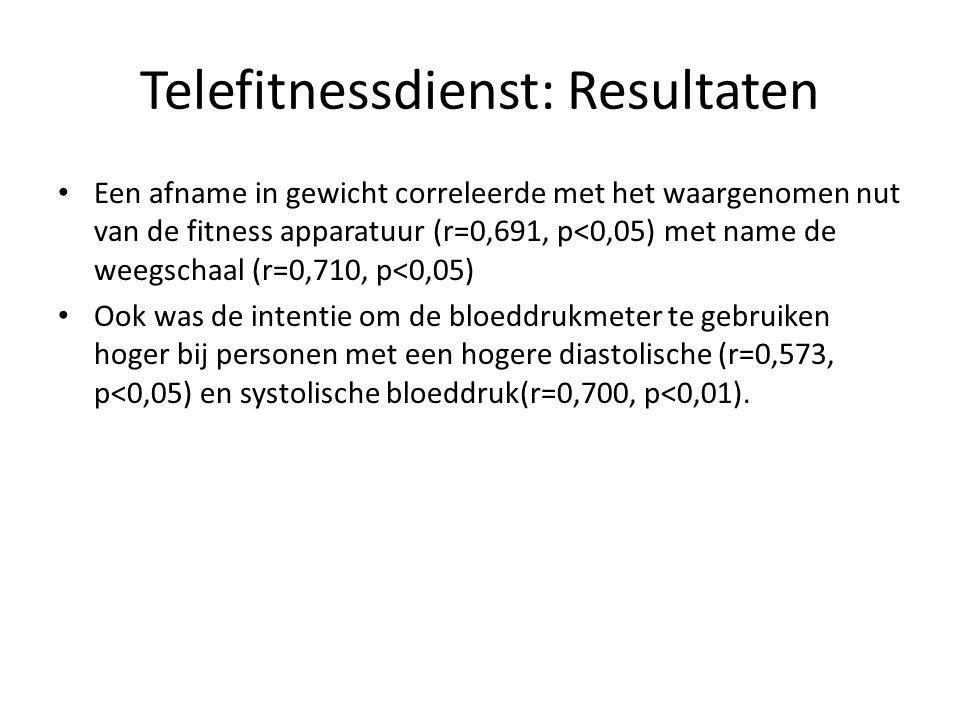 Telefitnessdienst: Resultaten • Een afname in gewicht correleerde met het waargenomen nut van de fitness apparatuur (r=0,691, p<0,05) met name de weeg