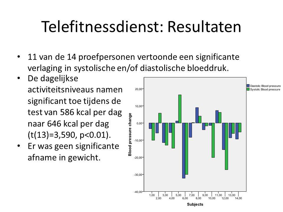 Telefitnessdienst: Resultaten • Tijdens de test was er een toename van het subjectief belang van beweging en voeding voor gezondheid (F(1,25)=6,796, p<0,05 en F(1,25)=7,514, p<0,05).