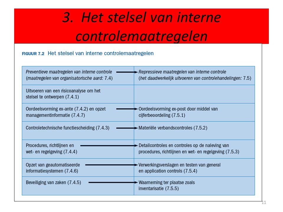 3. Het stelsel van interne controlemaatregelen 11