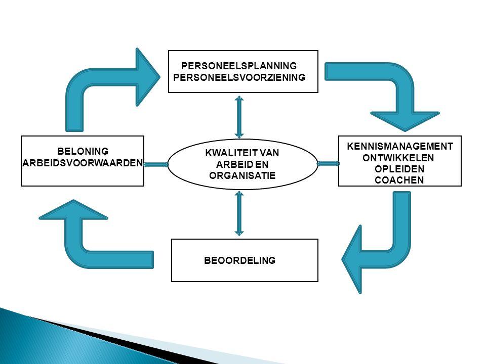 PERSONEELSPLANNING PERSONEELSVOORZIENING BEOORDELING KENNISMANAGEMENT ONTWIKKELEN OPLEIDEN COACHEN BELONING ARBEIDSVOORWAARDEN KWALITEIT VAN ARBEID EN ORGANISATIE