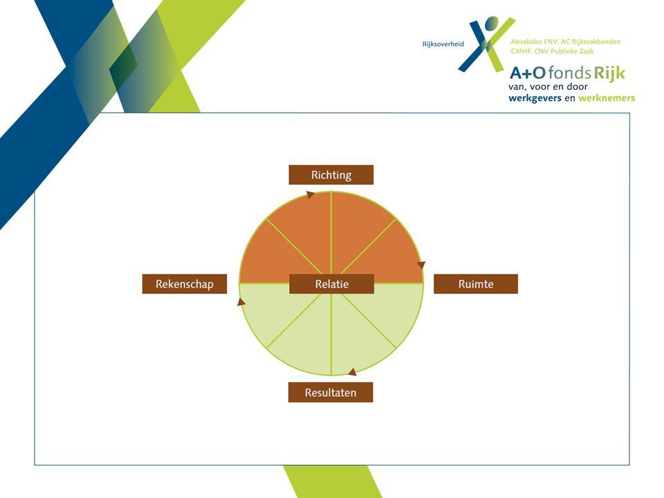 Professionele ruimte is de ruimte voor een medewerker om professioneel te handelen Lange onderzoekstraditie: autonome professional vs organisatie / management Oorzaken  Ruimte  Gevolgen& organisatorische en interpersoonlijke randvoorwaarden