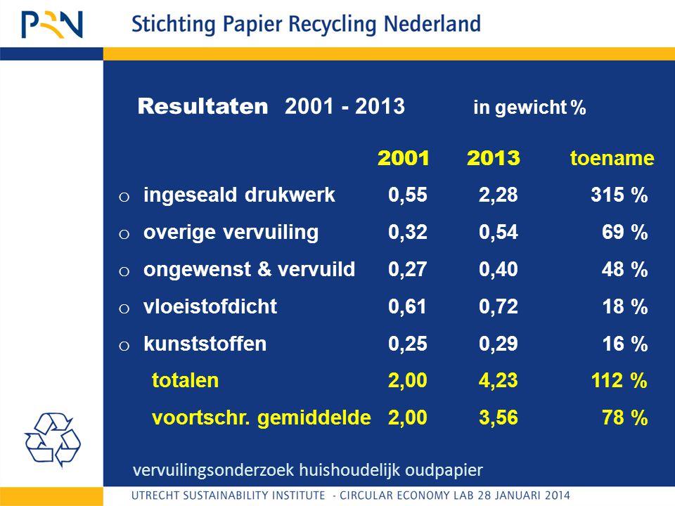 Resultaten 2001 - 2013 in gewicht % 2001 2013 toename o ingeseald drukwerk0,55 2,28315 % o overige vervuiling0,32 0,54 69 % o ongewenst & vervuild0,27 0,40 48 % o vloeistofdicht0,61 0,72 18 % o kunststoffen0,25 0,29 16 % totalen2,00 4,23112 % voortschr.