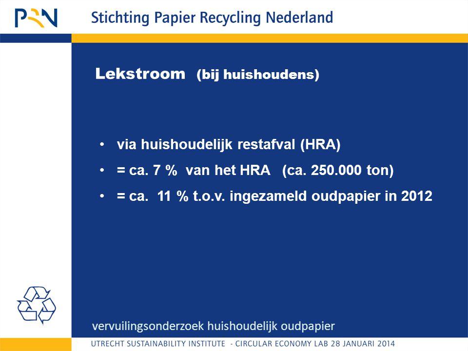 Lekstroom (bij huishoudens) •via huishoudelijk restafval (HRA) •= ca.