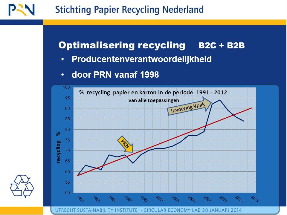 Optimalisering recycling B2C + B2B •Producentenverantwoordelijkheid •door PRN vanaf 1998 PRN Invoering Vpak