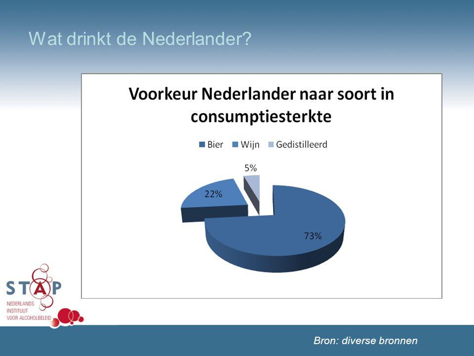 Waar koopt de Nederlander? Bron: diverse bronnen