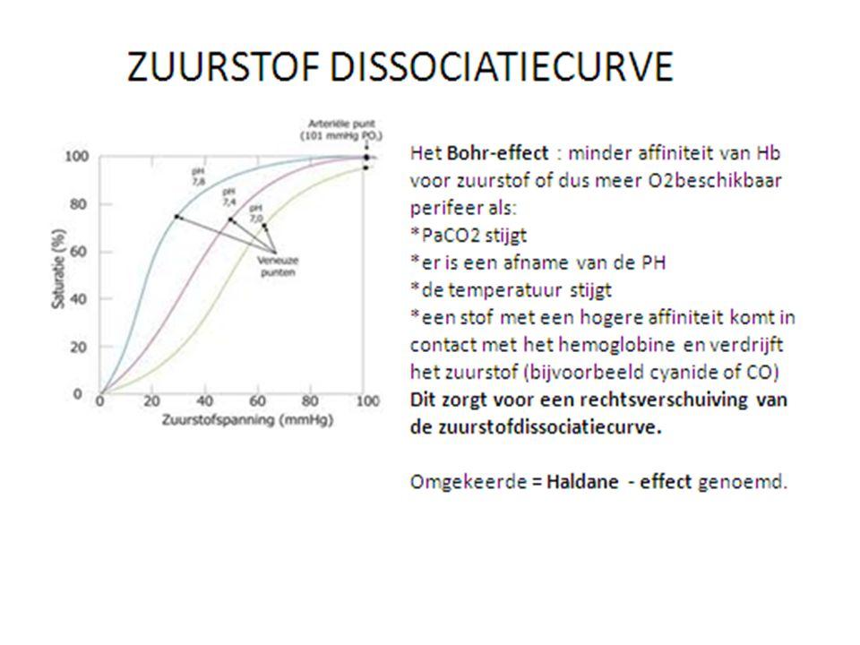 Oorzaken hypoxemie : verlaagde inspiratoire zuurstofspanning  tot 100 m boven zeeniveau : zuurstoffractie = 21% (stikstof 78 %, andere gassen 1 %), atmosferische druk = 760 mmHg, daarna daalt de atmosferische druk met 12,5 mmHg of mmbar per 100 m tgv afname zwaartekracht (minder compressie van de lucht)  Bv in vliegtuig (dat meestal op 10 à 12 000 m hoogte vliegt) zal de cabinedruk vergelijkbaar zijn met de atmosferische druk op 1500 à 2500 m : dus de atmosferische druk kan in een vliegtuig tot 450 mmHg dalen  Gevolg : waterdampspanning in alveolen zal stijgen waardoor PaO2 en PaO2 bij gelijkblijvende alveolaire ventilatie dalen tot 72 mmHg bij normale longen = hypobare hypoxie