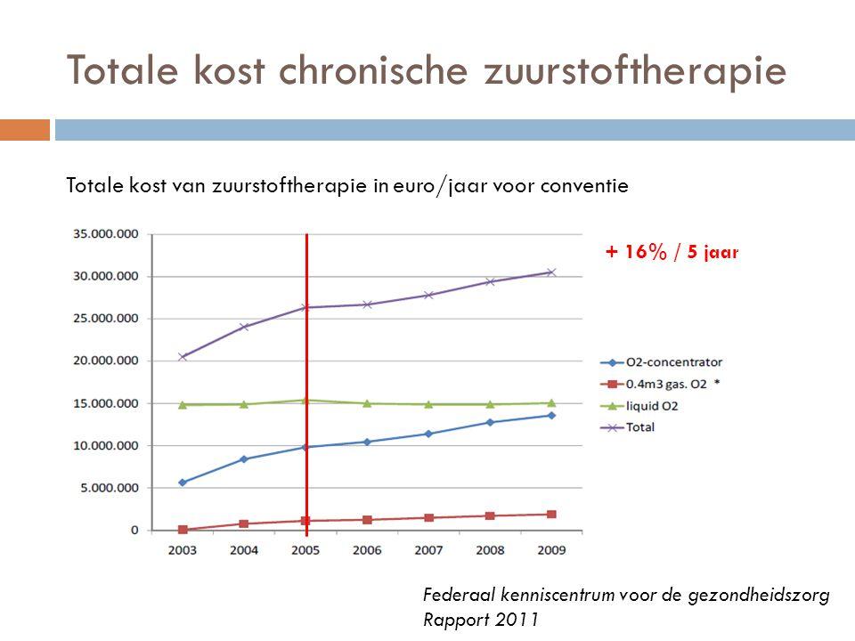 Totale kost chronische zuurstoftherapie Federaal kenniscentrum voor de gezondheidszorg Rapport 2011 Totale kost van zuurstoftherapie in euro/jaar voor