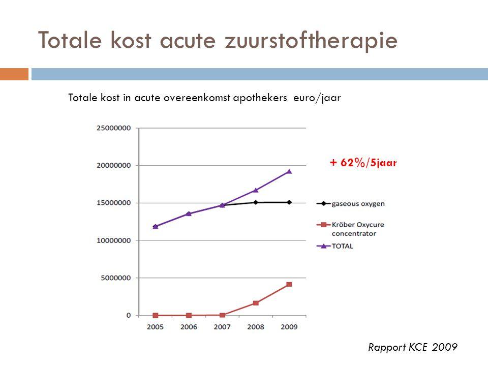 Totale kost acute zuurstoftherapie Rapport KCE 2009 + 62%/5jaar Totale kost in acute overeenkomst apothekers euro/jaar