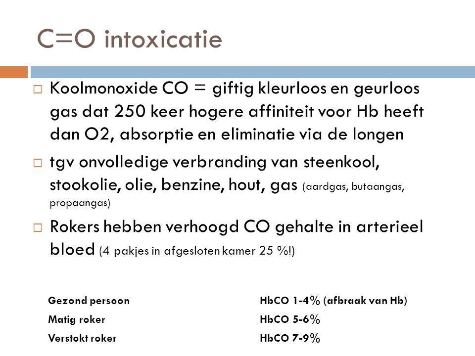 C=O intoxicatie  Koolmonoxide CO = giftig kleurloos en geurloos gas dat 250 keer hogere affiniteit voor Hb heeft dan O2, absorptie en eliminatie via