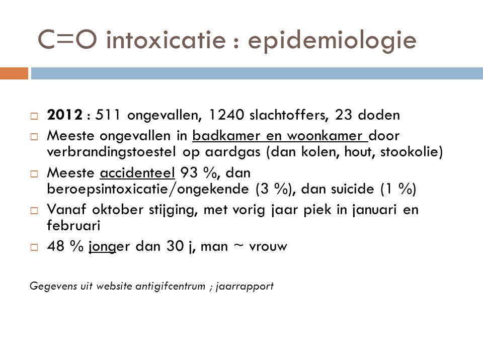C=O intoxicatie : epidemiologie  2012 : 511 ongevallen, 1240 slachtoffers, 23 doden  Meeste ongevallen in badkamer en woonkamer door verbrandingstoe