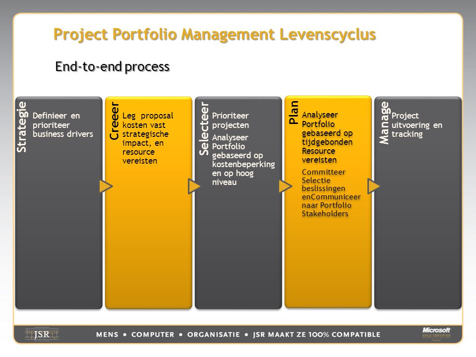 Project Portfolio Management Levenscyclus Strategie Definieer en prioriteer business drivers Creeer Leg proposal kosten vast strategische impact, en r