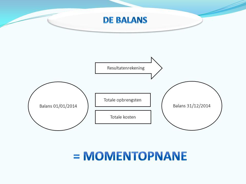 Balans 01/01/2014 Resultatenrekening Totale opbrengsten Totale kosten Balans 31/12/2014