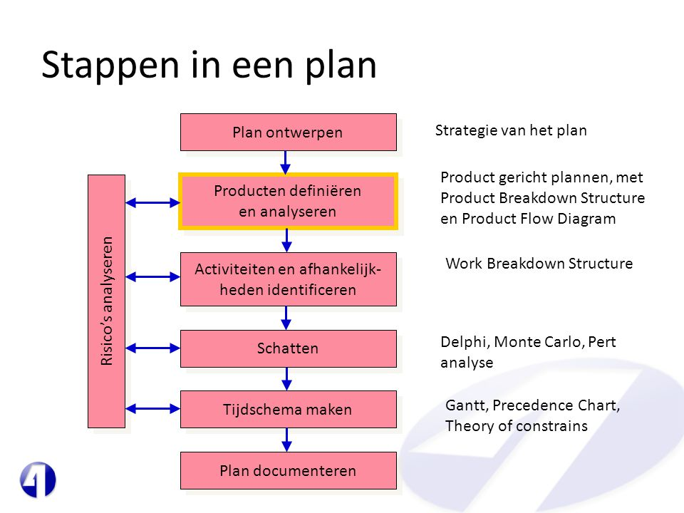 Stappen in een plan Plan ontwerpen Producten definiëren en analyseren Activiteiten en afhankelijk- heden identificeren Schatten Tijdschema maken Plan