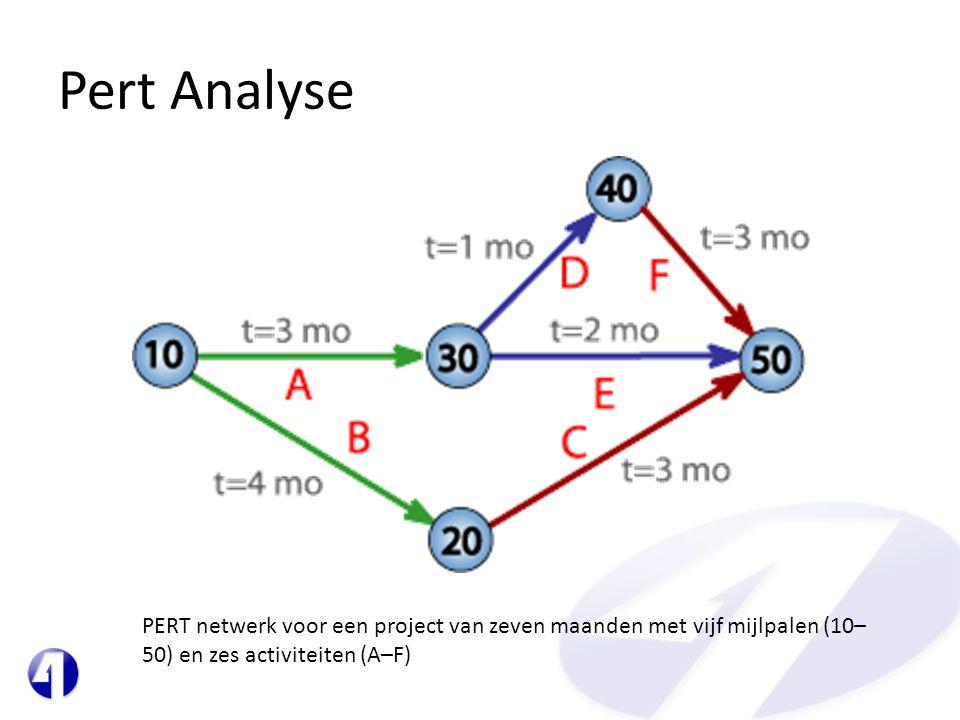 Pert Analyse PERT netwerk voor een project van zeven maanden met vijf mijlpalen (10– 50) en zes activiteiten (A–F)