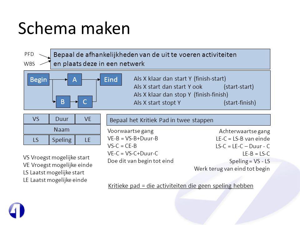 Schema maken BeginAEind BC Bepaal de afhankelijkheden van de uit te voeren activiteiten en plaats deze in een netwerk PFD WBS Als X klaar dan start Y(