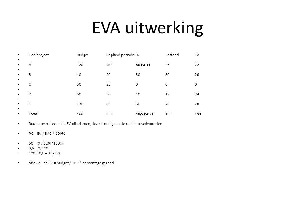 EVA uitwerking • Deelproject Budget Gepland periode % Besteed EV • • A 120 8060 (vr 1) 45 72 • • B 40 20 50 3020 • • C 50 25 0 00 • • D 60 30 40 1824