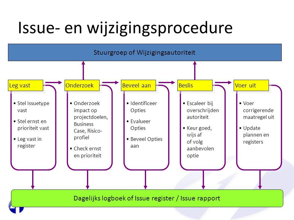 Issue- en wijzigingsprocedure •Stel Issuetype vast •Stel ernst en prioriteit vast •Leg vast in register Leg vast •Onderzoek impact op projectdoelen, B