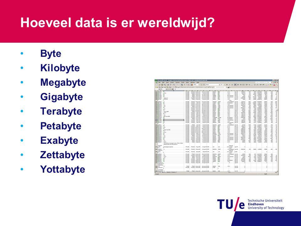 Hoeveel data is er wereldwijd? •Byte •Kilobyte •Megabyte •Gigabyte •Terabyte •Petabyte •Exabyte •Zettabyte •Yottabyte