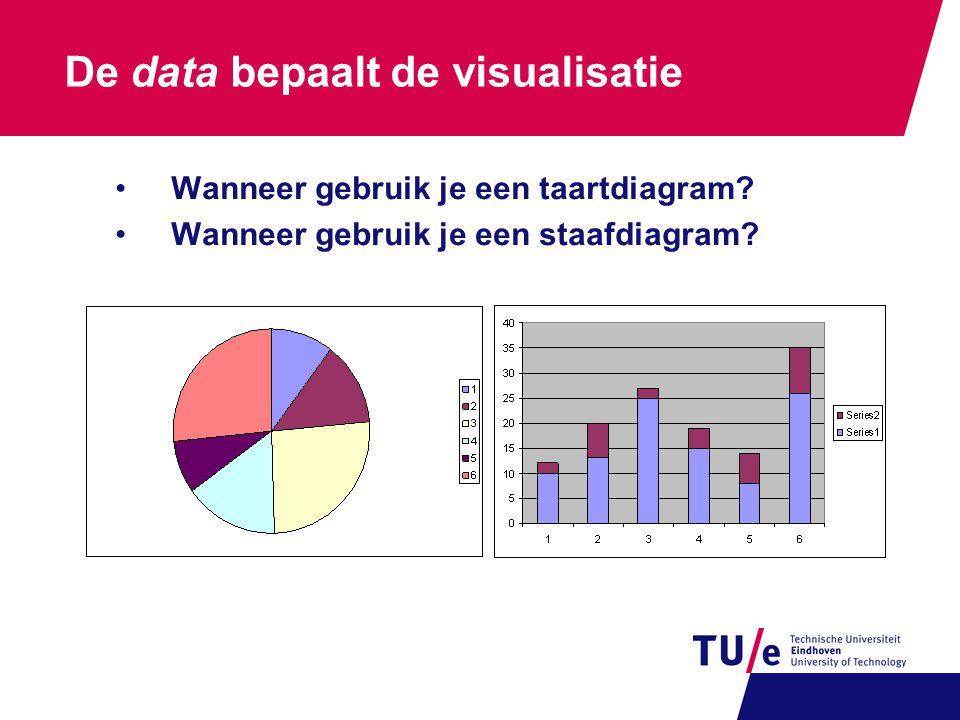 De data bepaalt de visualisatie •Wanneer gebruik je een taartdiagram? •Wanneer gebruik je een staafdiagram?