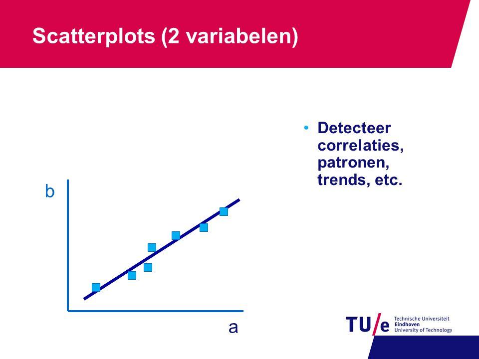 Scatterplots (2 variabelen) •Detecteer correlaties, patronen, trends, etc. a b