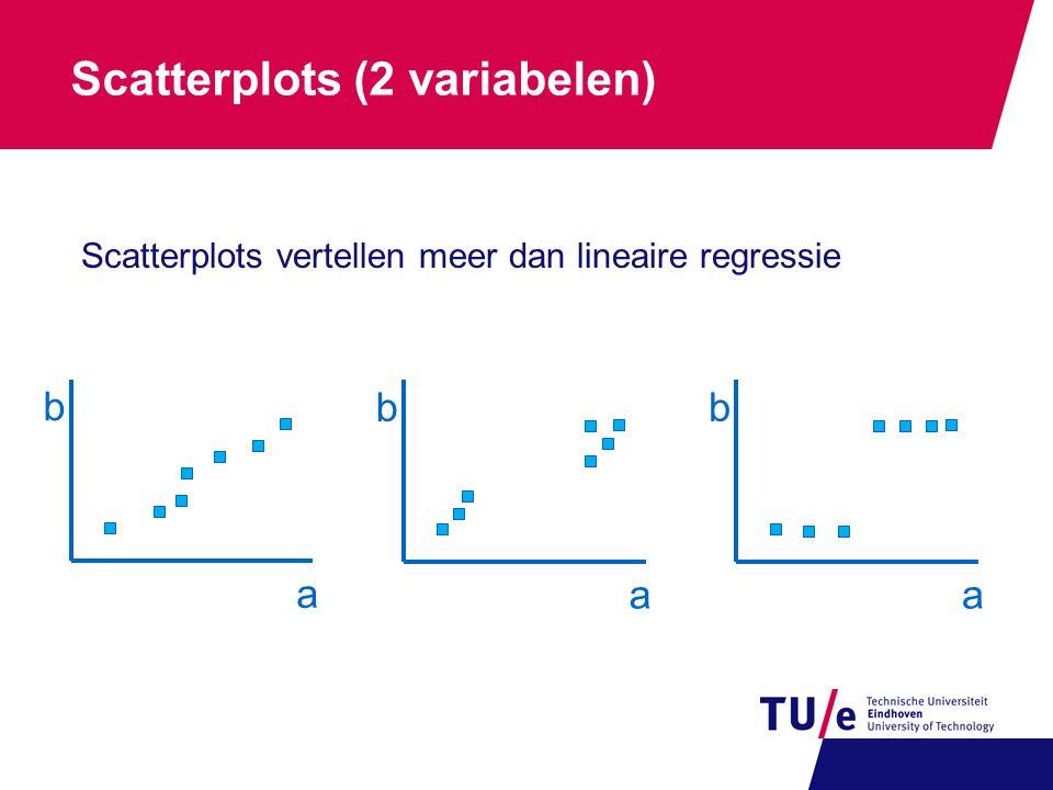 Scatterplots (2 variabelen) a b a b a b Scatterplots vertellen meer dan lineaire regressie