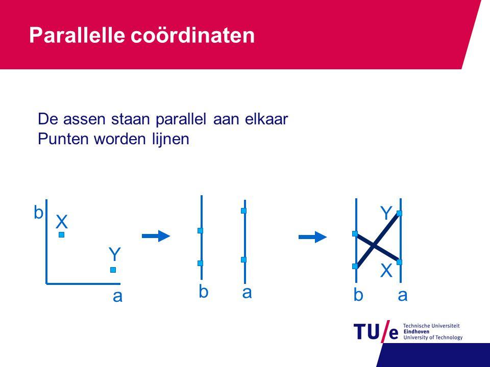 Parallelle coördinaten a b X Y b a ba Y X De assen staan parallel aan elkaar Punten worden lijnen