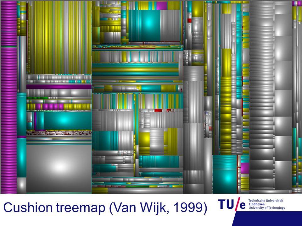 Cushion treemap (Van Wijk, 1999)
